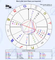 astrology natal chart